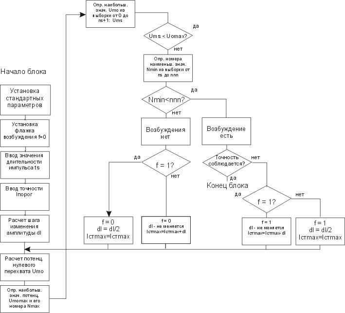 схема моделирования